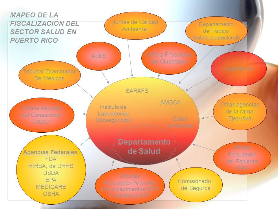 Comisionado de Seguros MAPEO DE LA FISCALIZACIÓN DEL SECTOR SALUD EN PUERTO RICO Departamento de Salud Instituto de Laboratorios (Bioseguridad) SARAFS Salud Ambiental AMSCA Otras agencias de la rama Ejecutiva Legislatura Agencias Federales: FDA HIRSA, de DHHS USDA EPA MEDICARE OSHA ASES Tribunal Examinador De Médicos Juntas de Calidad Ambiental Oficina Procurador del Paciente OPP Oficina Asuntos del Consumidor DACO Oficina Procurador del Ciudadano Departamento de Trabajo (salud ocupacional ) Oficinas Procurador Personas con impedimentos OPPI Y veteranos OPV