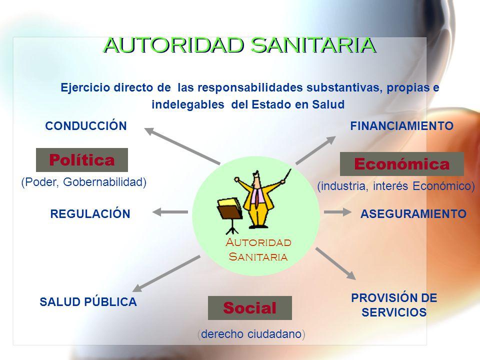 AUTORIDAD SANITARIA CONDUCCIÓNFINANCIAMIENTO ASEGURAMIENTOREGULACIÓN SALUD PÚBLICA PROVISIÓN DE SERVICIOS Económica Política Social Ejercicio directo de las responsabilidades substantivas, propias e indelegables del Estado en Salud Autoridad Sanitaria (derecho ciudadano) (Poder, Gobernabilidad) (industria, interés Económico)