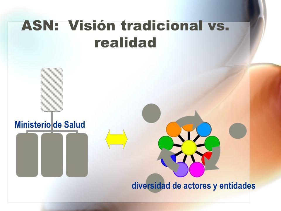 ASN: Visión tradicional vs. realidad Ministerio de Salud diversidad de actores y entidades