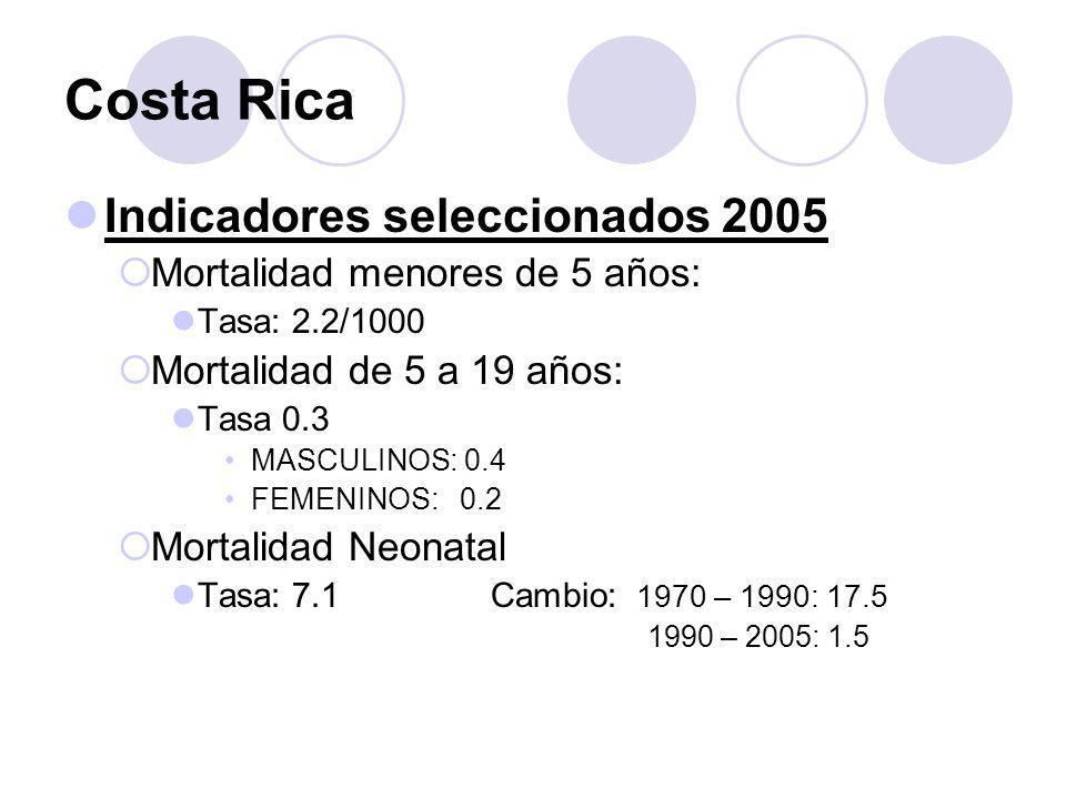Costa Rica Indicadores seleccionados 2005 Mortalidad menores de 5 años: Tasa: 2.2/1000 Mortalidad de 5 a 19 años: Tasa 0.3 MASCULINOS: 0.4 FEMENINOS: