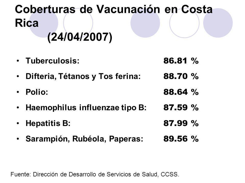 Coberturas de Vacunación en Costa Rica (24/04/2007) Tuberculosis: 86.81 % Difteria, Tétanos y Tos ferina: 88.70 % Polio: 88.64 % Haemophilus influenza