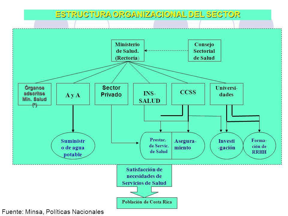 Ministerio de Salud. (Rectoría) Órganos adscritos Min. Salud (*) A y A Sector Privado INS- SALUD CCSS Universi- dades Consejo Sectorial de Salud Sumin