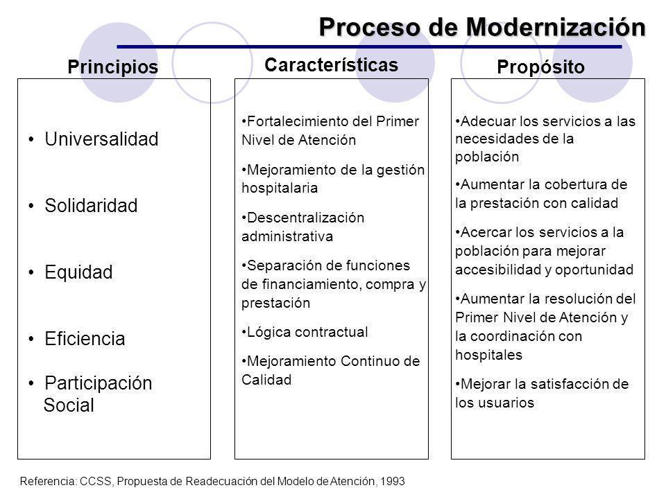 Universalidad Solidaridad Equidad Eficiencia Participación Social Fortalecimiento del Primer Nivel de Atención Mejoramiento de la gestión hospitalaria