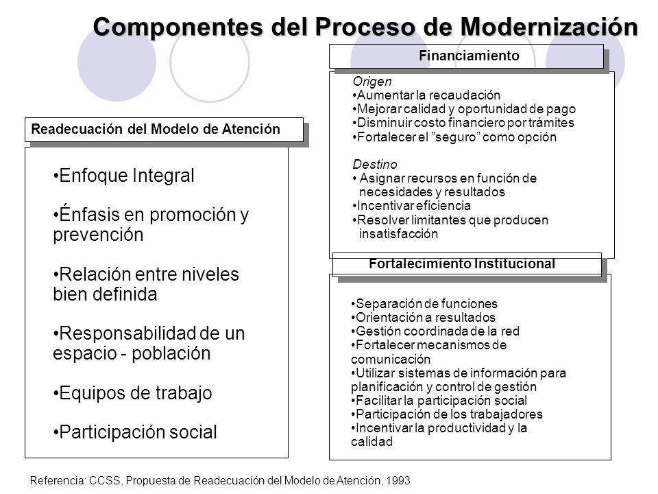Readecuación del Modelo de Atención Enfoque Integral Énfasis en promoción y prevención Relación entre niveles bien definida Responsabilidad de un espa