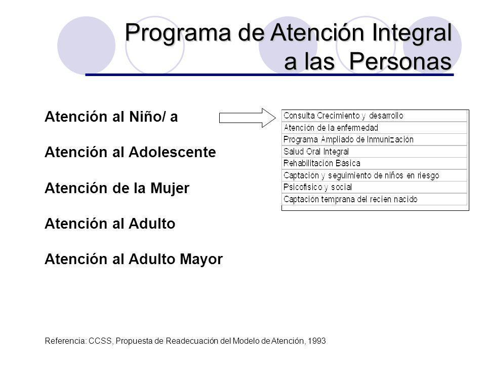 Atención al Niño/ a Atención al Adolescente Atención de la Mujer Atención al Adulto Atención al Adulto Mayor Programa de Atención Integral a las Perso