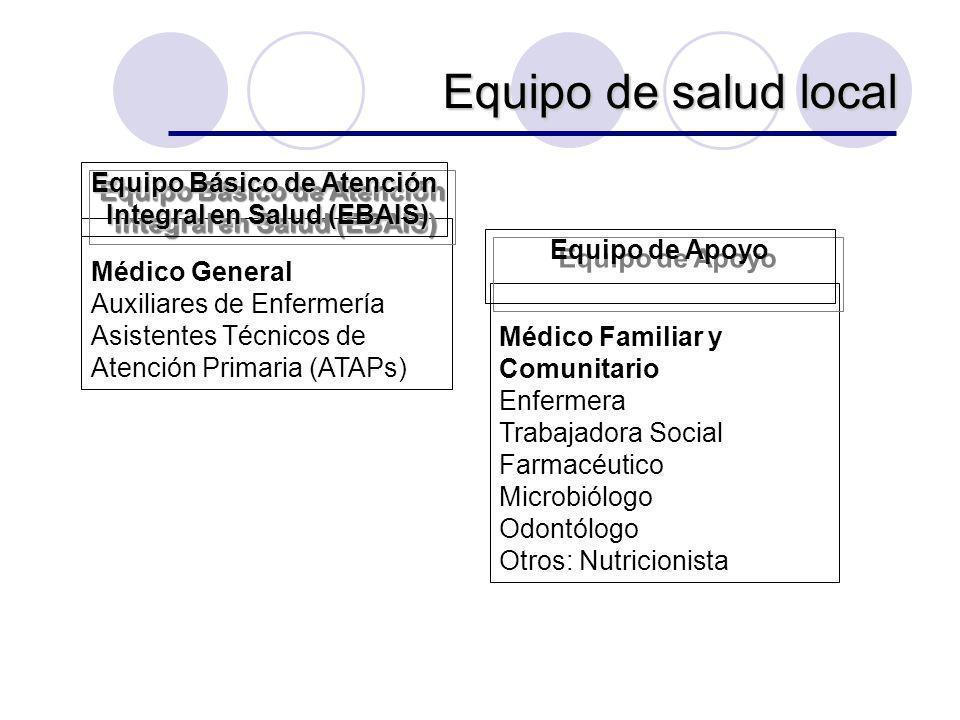 Médico General Auxiliares de Enfermería Asistentes Técnicos de Atención Primaria (ATAPs) Equipo Básico de Atención Integral en Salud (EBAIS) Integral