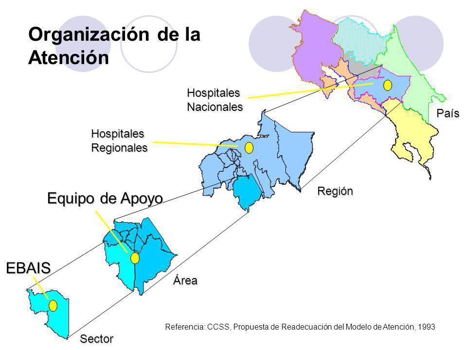 País País Región Área Sector Equipo de Apoyo EBAIS Organización de la Atención HospitalesRegionales HospitalesNacionales Referencia: CCSS, Propuesta d