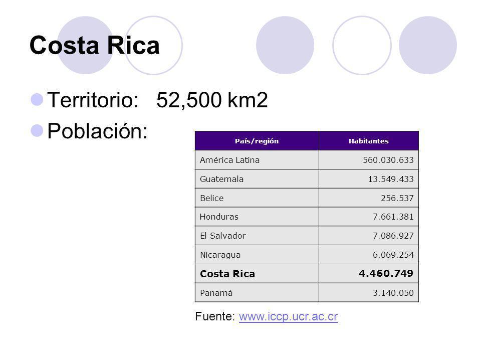 Costa Rica Territorio: 52,500 km2 Población: País/regiónHabitantes América Latina560.030.633 Guatemala13.549.433 Belice256.537 Honduras7.661.381 El Sa
