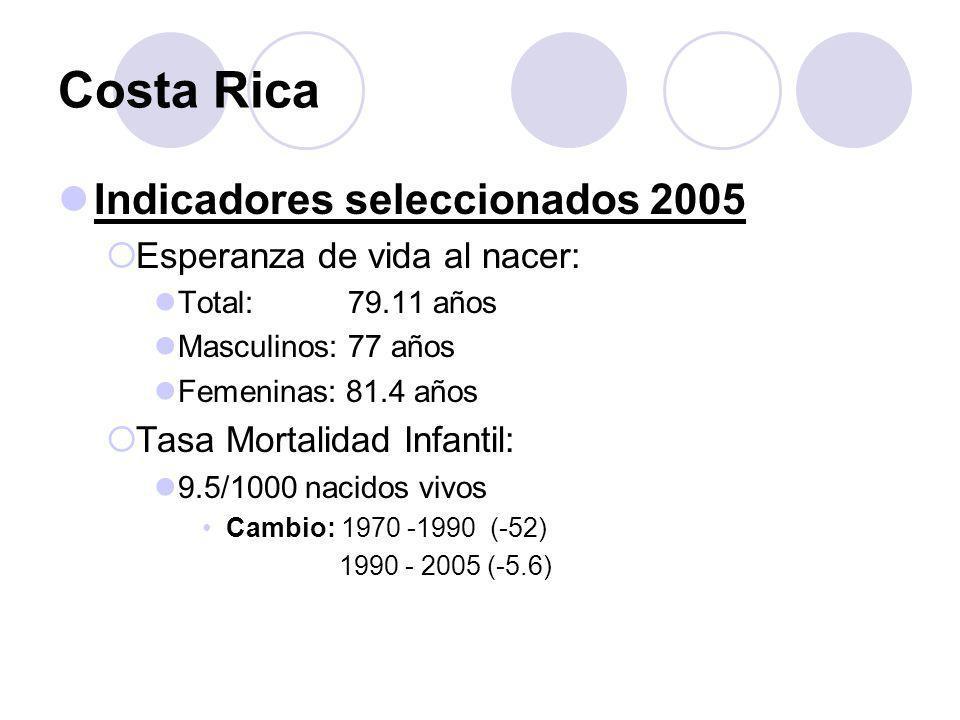 Costa Rica Indicadores seleccionados 2005 Mortalidad menores de 5 años: Tasa: 2.2/1000 Mortalidad de 5 a 19 años: Tasa 0.3 MASCULINOS: 0.4 FEMENINOS: 0.2 Mortalidad Neonatal Tasa: 7.1 Cambio: 1970 – 1990: 17.5 1990 – 2005: 1.5