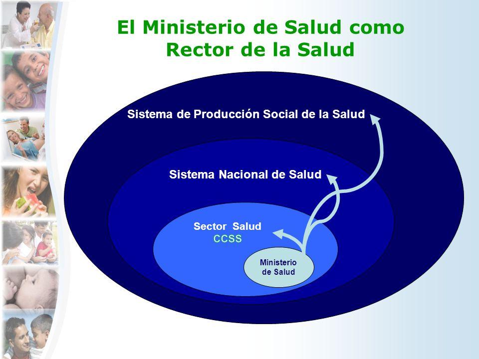 Sistema de Producción Social de la Salud El Ministerio de Salud como Rector de la Salud Sistema Nacional de Salud Ministerio de Salud