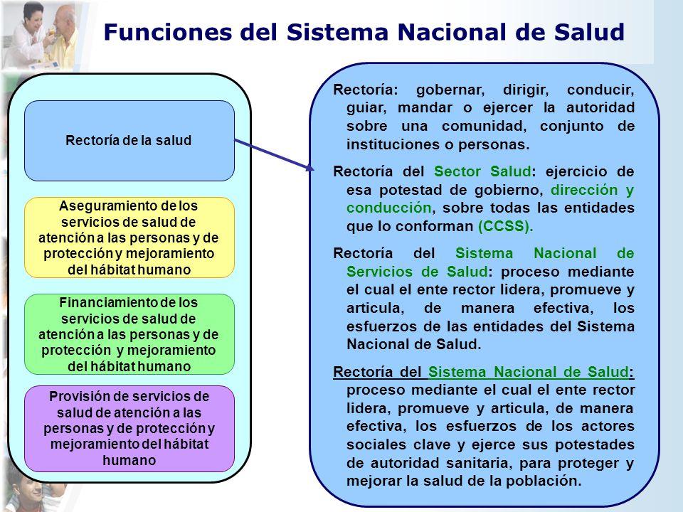 Rectoría de la salud Provisión de servicios de salud de atención a las personas y de protección y mejoramiento del hábitat humano Aseguramiento de los