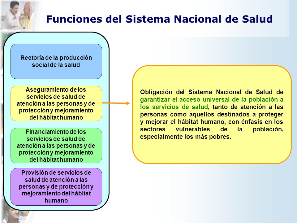 Funciones del Sistema Nacional de Salud Rectoría de la producción social de la salud Provisión de servicios de salud de atención a las personas y de p