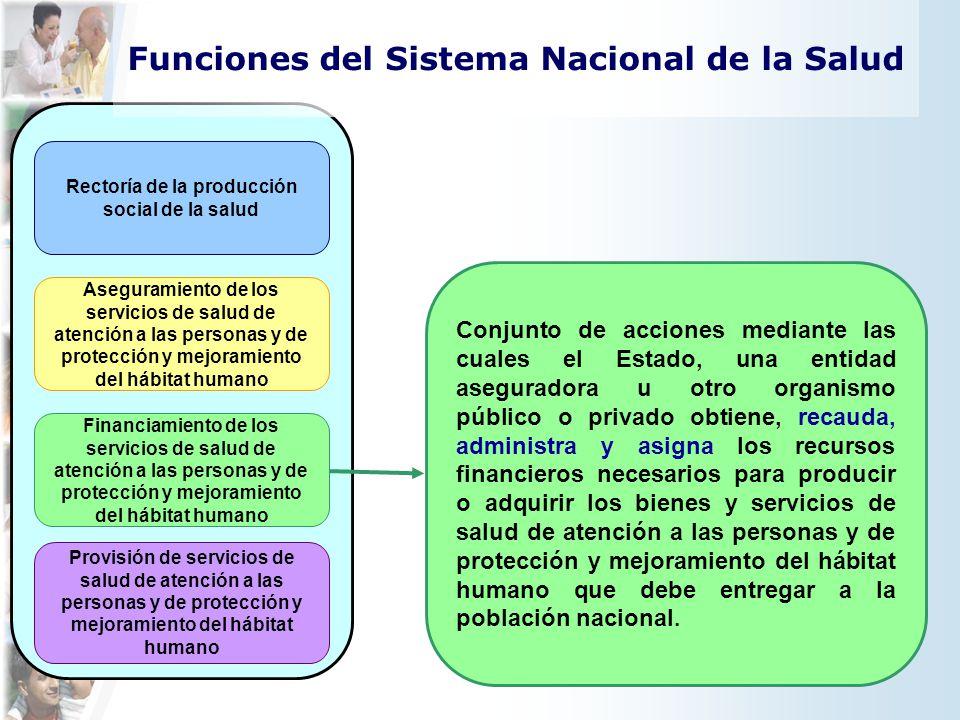 Rectoría de la producción social de la salud Provisión de servicios de salud de atención a las personas y de protección y mejoramiento del hábitat hum