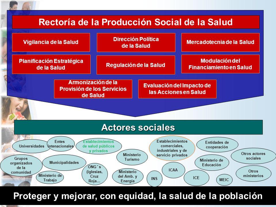 Actores sociales Proteger y mejorar, con equidad, la salud de la población Establecimientos de salud públicos y privados Ministerio Turismo Municipali