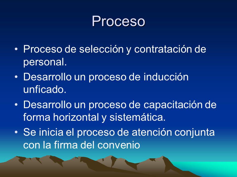 Proceso Proceso de selección y contratación de personal. Desarrollo un proceso de inducción unficado. Desarrollo un proceso de capacitación de forma h