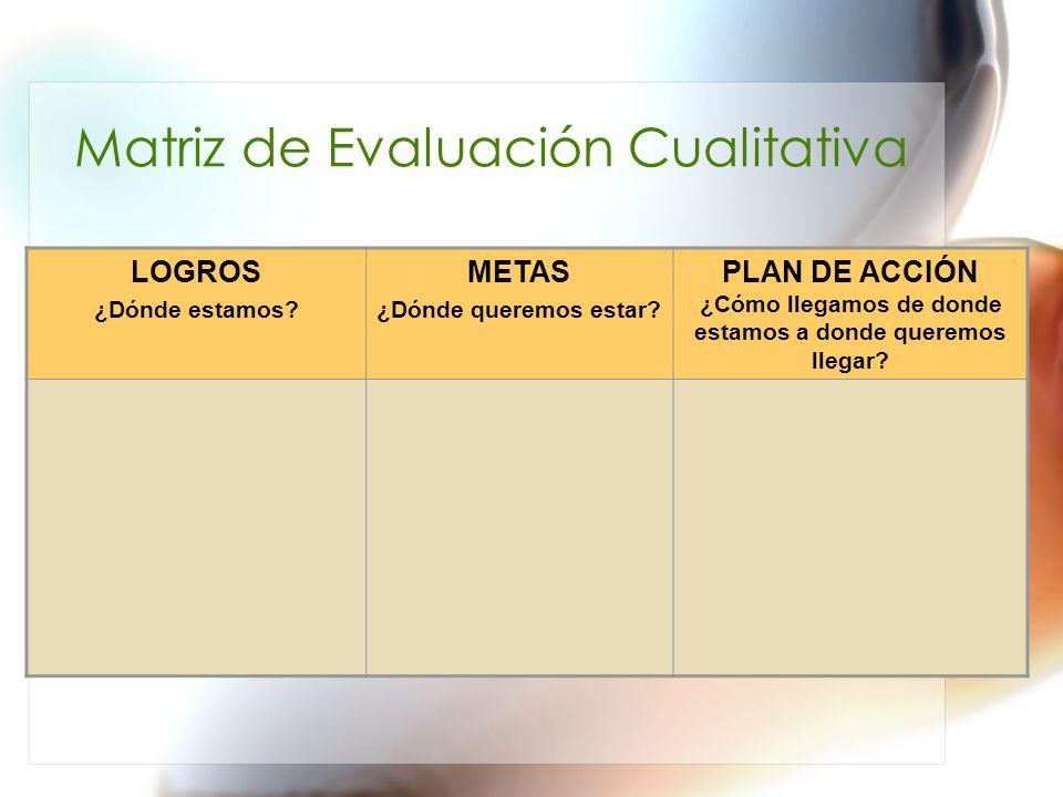 Matriz de Evaluación Cualitativa LOGROS ¿Dónde estamos? METAS ¿Dónde queremos estar? PLAN DE ACCIÓN ¿Cómo llegamos de donde estamos a donde queremos l