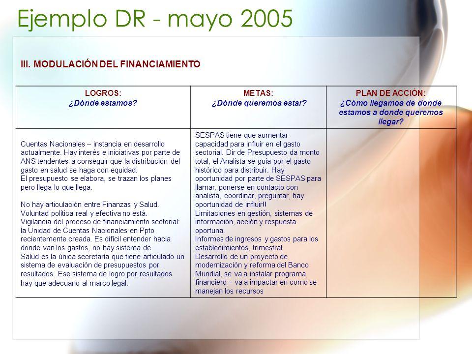 Ejemplo DR - mayo 2005 III. MODULACIÓN DEL FINANCIAMIENTO LOGROS: ¿Dónde estamos? METAS: ¿Dónde queremos estar? PLAN DE ACCIÓN: ¿Cómo llegamos de dond