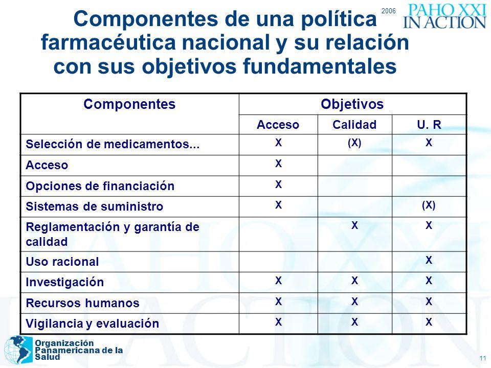 2006 Organización Panamericana de la Salud 11 Componentes de una política farmacéutica nacional y su relación con sus objetivos fundamentales Componen