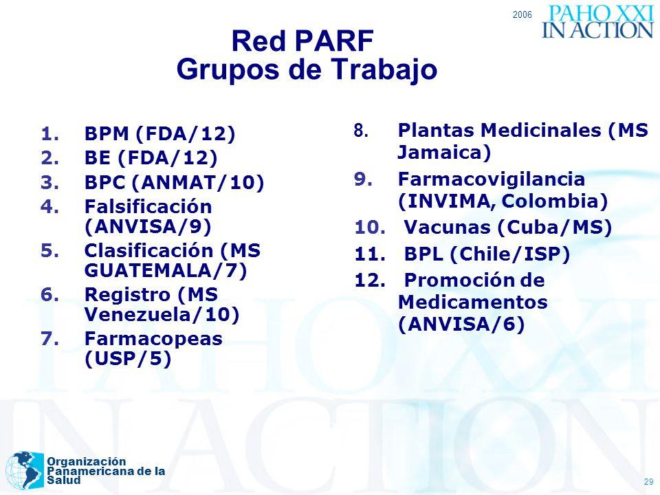 2006 Organización Panamericana de la Salud 29 Red PARF Grupos de Trabajo 1.BPM (FDA/12) 2.BE (FDA/12) 3.BPC (ANMAT/10) 4.Falsificación (ANVISA/9) 5.Cl