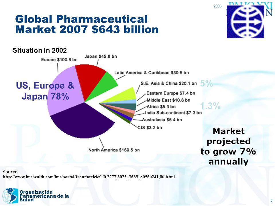 2006 Organización Panamericana de la Salud 5 Global Pharmaceutical Market 2007 $643 billion Source http://www.imshealth.com/ims/portal/front/articleC/