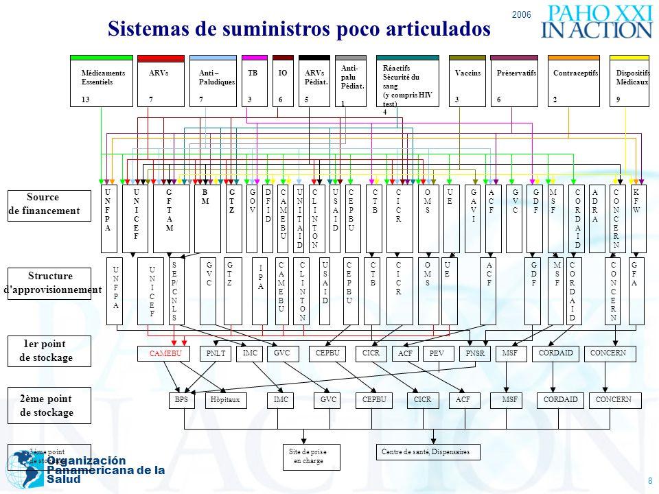 2006 Organización Panamericana de la Salud 8 Source de financement Structure d'approvisionnement 1er point de stockage 2ème point de stockage 3ème poi