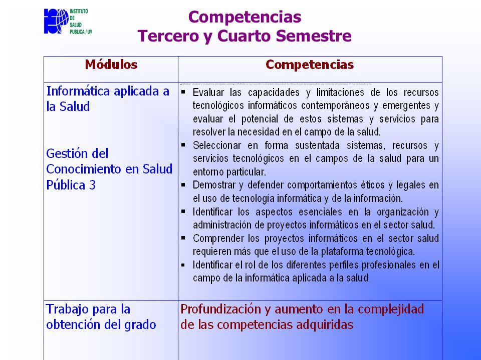 Competencias Tercero y Cuarto Semestre