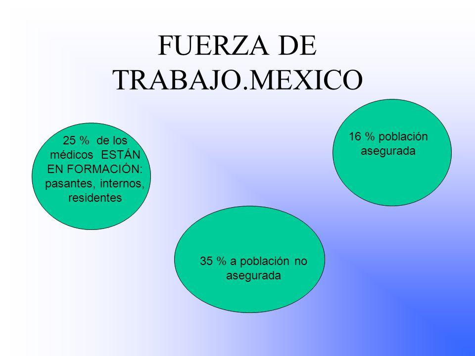 FUERZA DE TRABAJO.MEXICO 25 % de los médicos ESTÁN EN FORMACIÓN: pasantes, internos, residentes 35 % a población no asegurada 16 % población asegurada