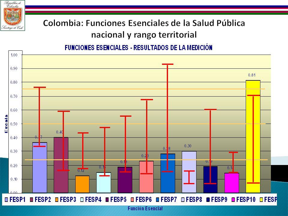 Colombia: Funciones Esenciales de la Salud Pública nacional y rango territorial