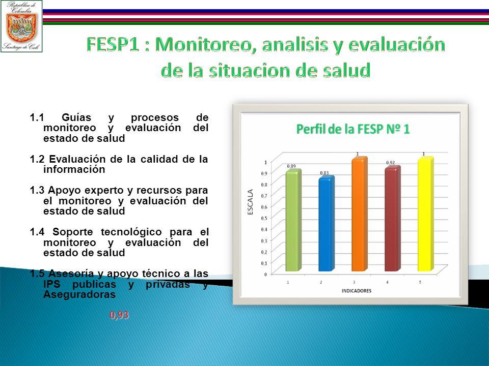 1.1 Guías y procesos de monitoreo y evaluación del estado de salud 1.2 Evaluación de la calidad de la información 1.3 Apoyo experto y recursos para el