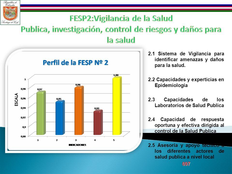 2.1 Sistema de Vigilancia para identificar amenazas y daños para la salud. 2.2 Capacidades y experticias en Epidemiología 2.3 Capacidades de los Labor