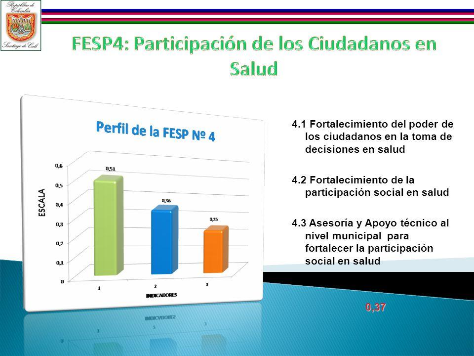 4.1 Fortalecimiento del poder de los ciudadanos en la toma de decisiones en salud 4.2 Fortalecimiento de la participación social en salud 4.3 Asesoría