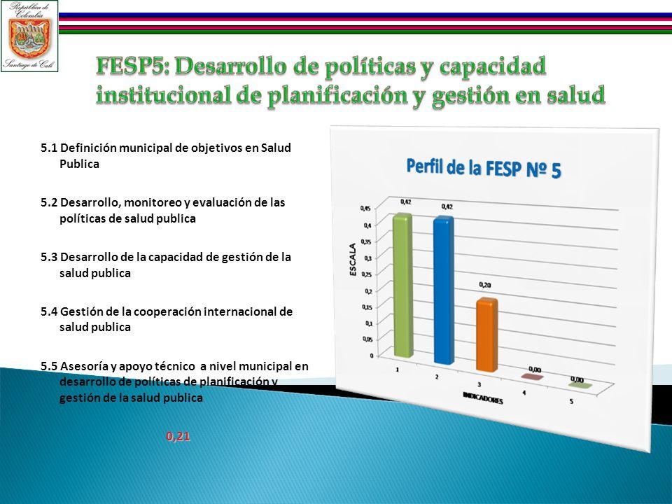 5.1 Definición municipal de objetivos en Salud Publica 5.2 Desarrollo, monitoreo y evaluación de las políticas de salud publica 5.3 Desarrollo de la c