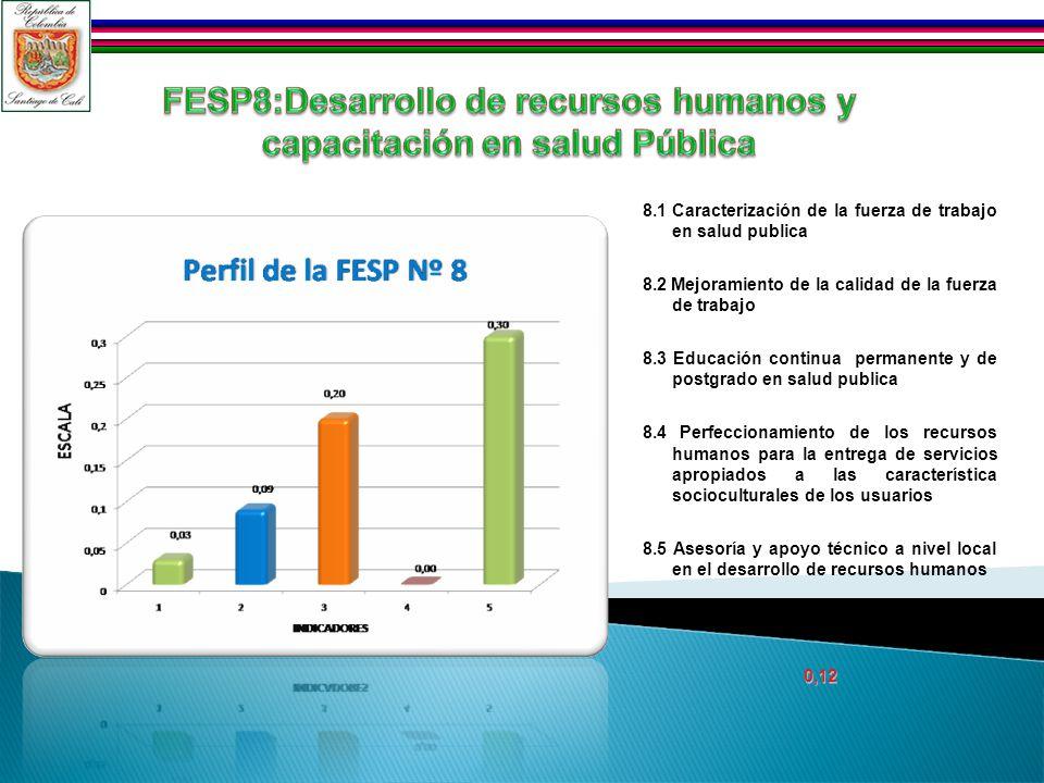 8.1 Caracterización de la fuerza de trabajo en salud publica 8.2 Mejoramiento de la calidad de la fuerza de trabajo 8.3 Educación continua permanente