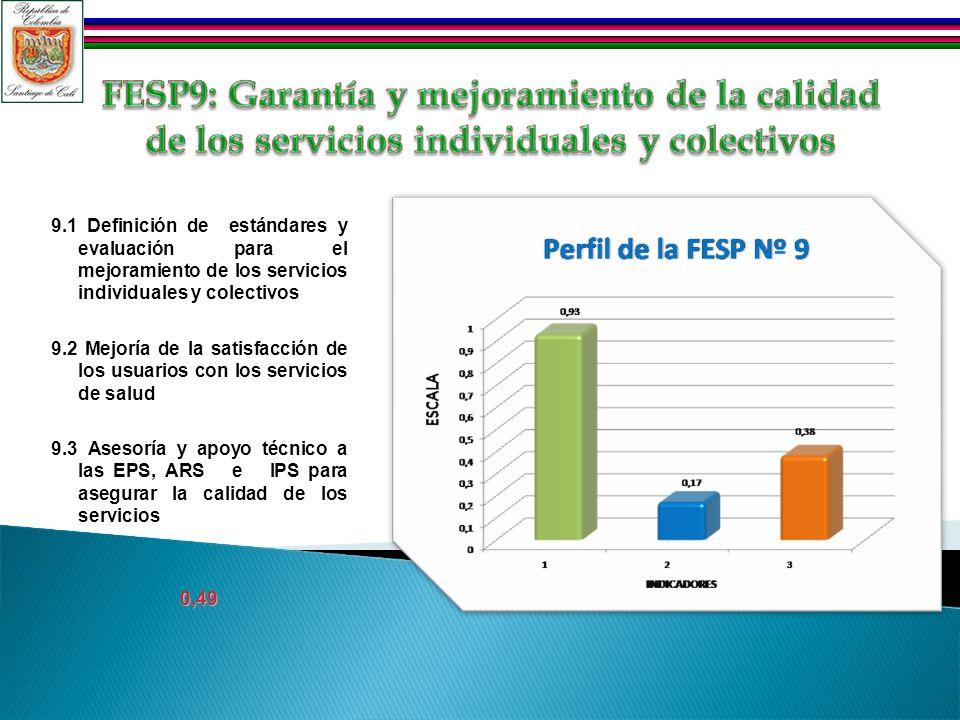 9.1 Definición de estándares y evaluación para el mejoramiento de los servicios individuales y colectivos 9.2 Mejoría de la satisfacción de los usuarios con los servicios de salud 9.3 Asesoría y apoyo técnico a las EPS, ARS e IPS para asegurar la calidad de los servicios0,49