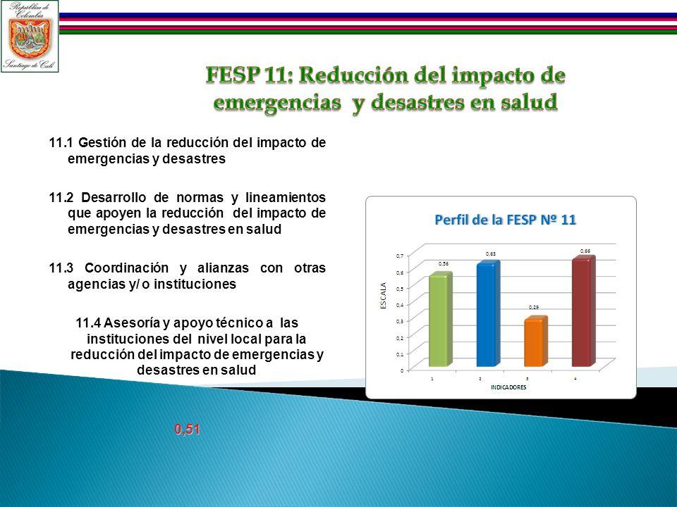 11.1 Gestión de la reducción del impacto de emergencias y desastres 11.2 Desarrollo de normas y lineamientos que apoyen la reducción del impacto de em