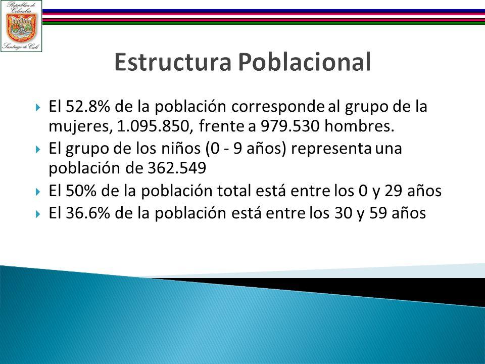 Estructura Poblacional El 52.8% de la población corresponde al grupo de la mujeres, 1.095.850, frente a 979.530 hombres. El grupo de los niños (0 - 9
