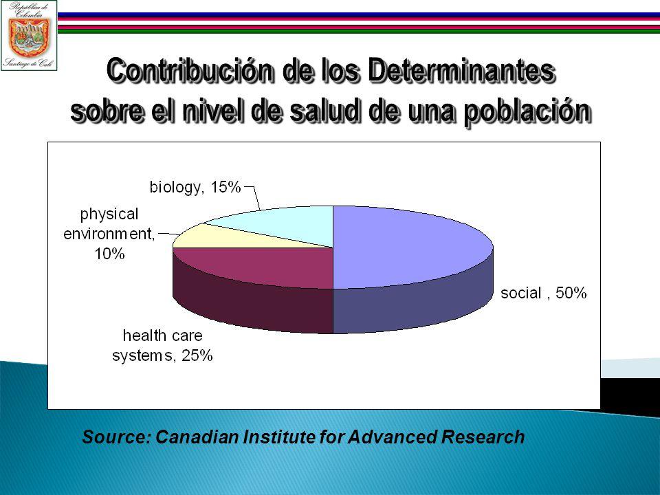 Contribución de los Determinantes sobre el nivel de salud de una población Source: Canadian Institute for Advanced Research