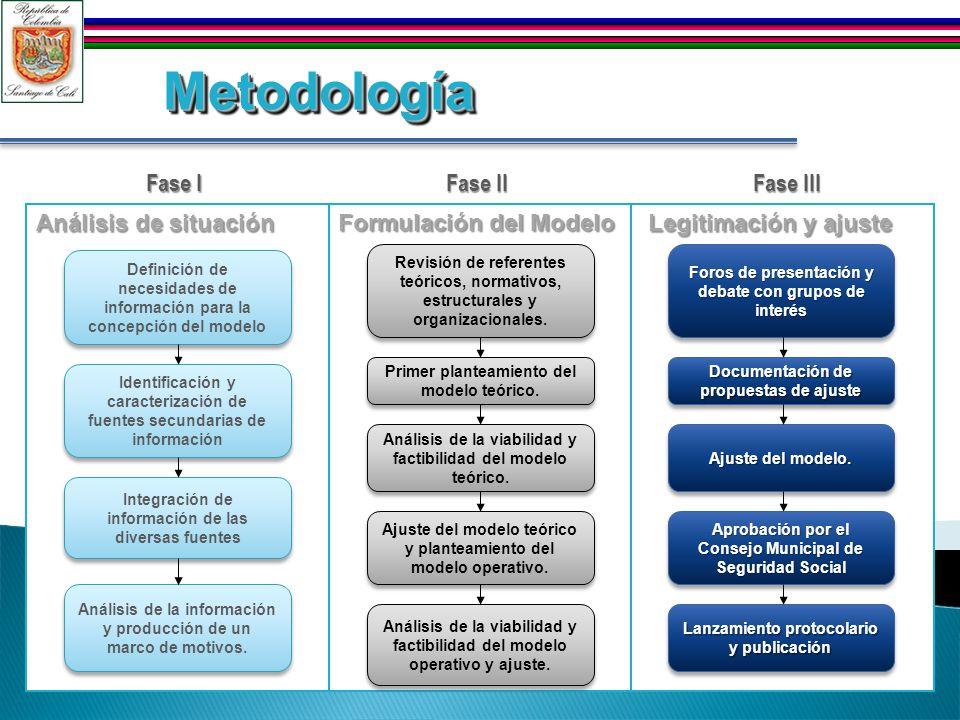 Análisis de situación Formulación del Modelo Legitimación y ajuste Identificación y caracterización de fuentes secundarias de información Definición de necesidades de información para la concepción del modelo Integración de información de las diversas fuentes Análisis de la información y producción de un marco de motivos.