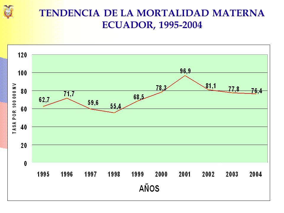TENDENCIA DE LA MORTALIDAD MATERNA ECUADOR, 1995-2004