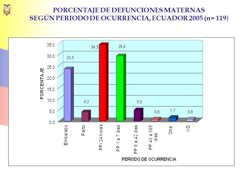 PORCENTAJE DE DEFUNCIONES MATERNAS SEGÚN PERIODO DE OCURRENCIA, ECUADOR 2005 (n= 119 )