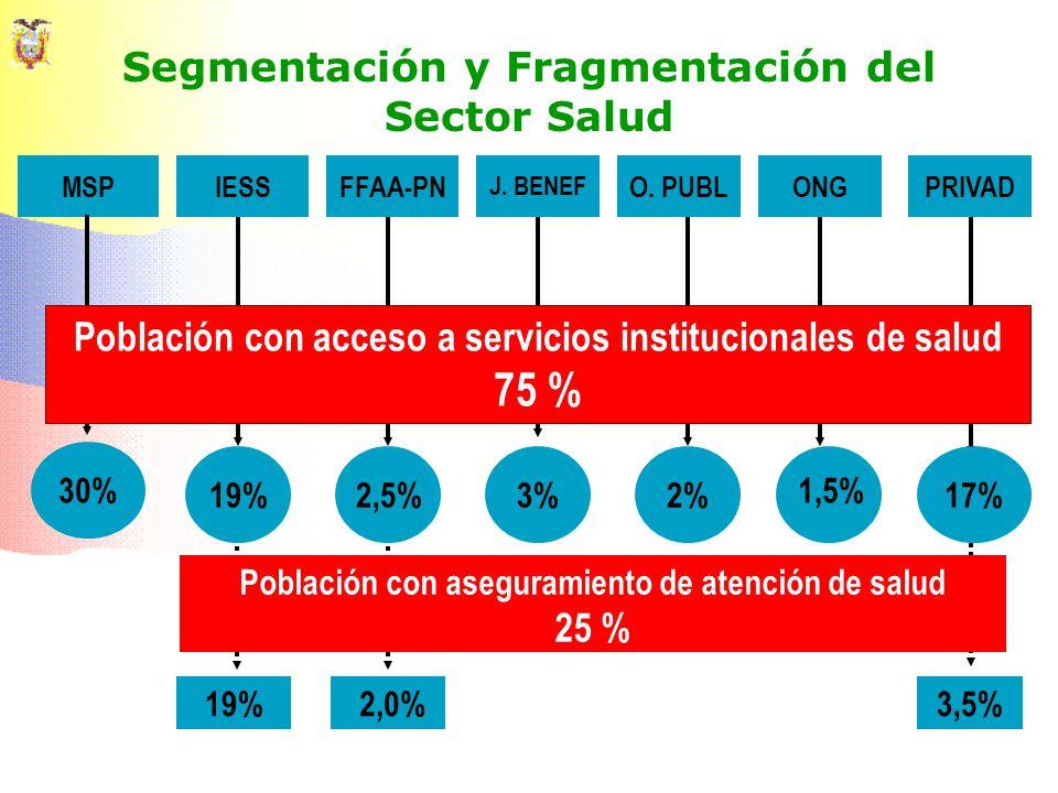 Segmentación y Fragmentación del Sector Salud MSPIESSFFAA-PN J. BENEF O. PUBLONGPRIVAD 30% 19%2,5%3%2%17% 1,5% Población con acceso a servicios instit