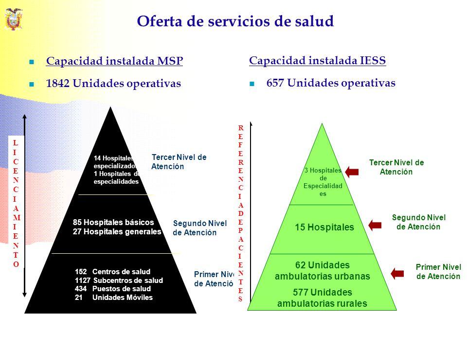 Oferta de servicios de salud Capacidad instalada MSP 1842 Unidades operativas 14 Hospitales especializados 1 Hospitales de especialidades 85 Hospitale