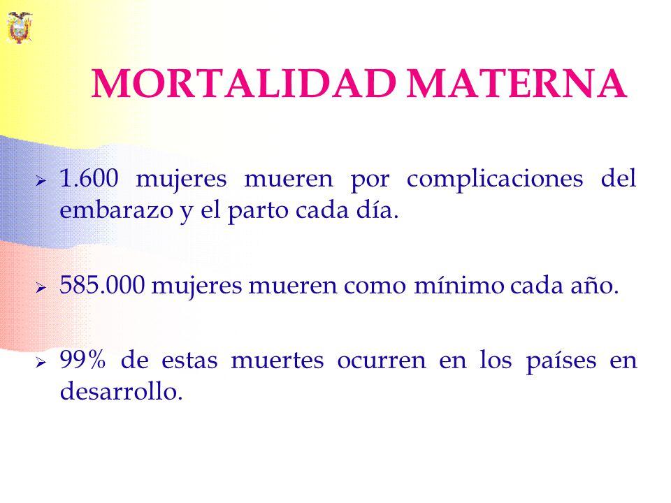 MORTALIDAD MATERNA 1.600 mujeres mueren por complicaciones del embarazo y el parto cada día. 585.000 mujeres mueren como mínimo cada año. 99% de estas