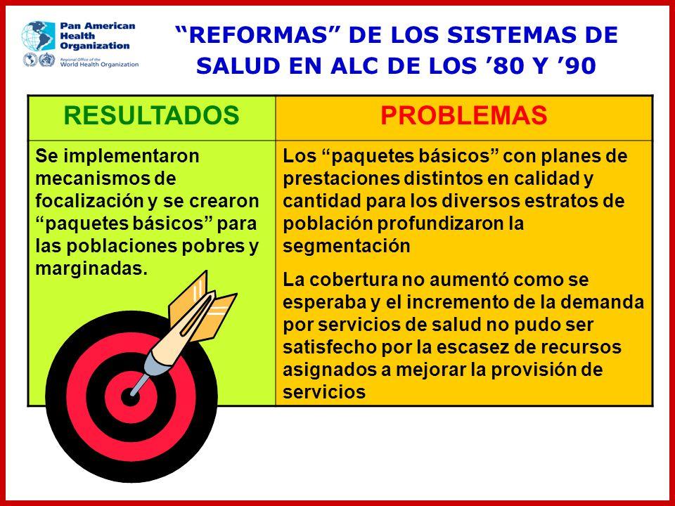 RESULTADOSPROBLEMAS Se implementaron mecanismos de focalización y se crearon paquetes básicos para las poblaciones pobres y marginadas. Los paquetes b
