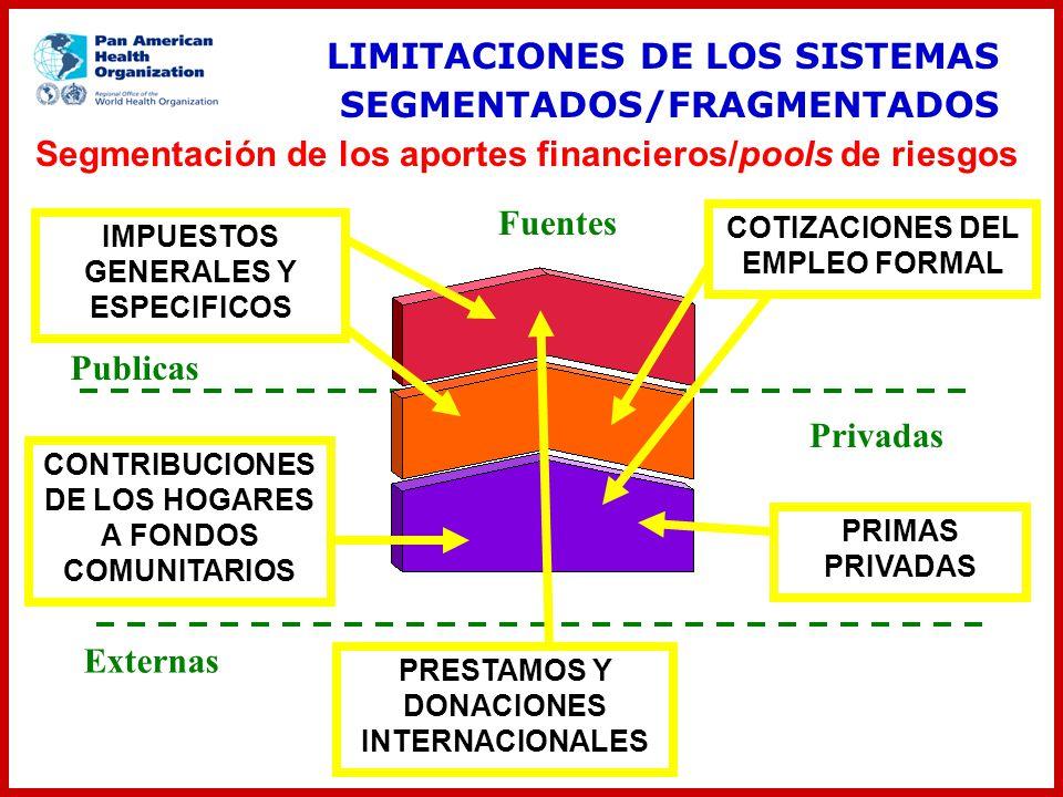 COTIZACIONES DEL EMPLEO FORMAL PRESTAMOS Y DONACIONES INTERNACIONALES IMPUESTOS GENERALES Y ESPECIFICOS PRIMAS PRIVADAS CONTRIBUCIONES DE LOS HOGARES