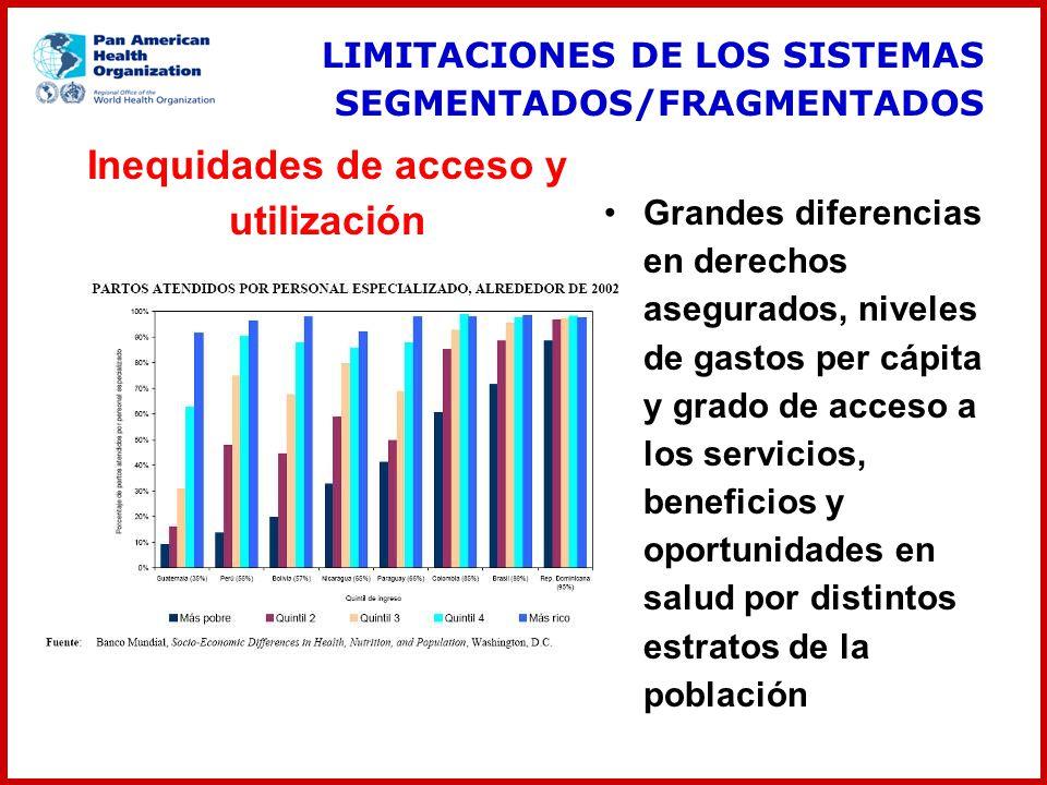 Inequidades de acceso y utilización Grandes diferencias en derechos asegurados, niveles de gastos per cápita y grado de acceso a los servicios, benefi