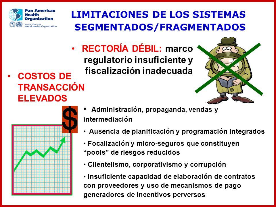 COSTOS DE TRANSACCIÓN ELEVADOS Administración, propaganda, vendas y intermediación Ausencia de planificación y programación integrados Focalización y
