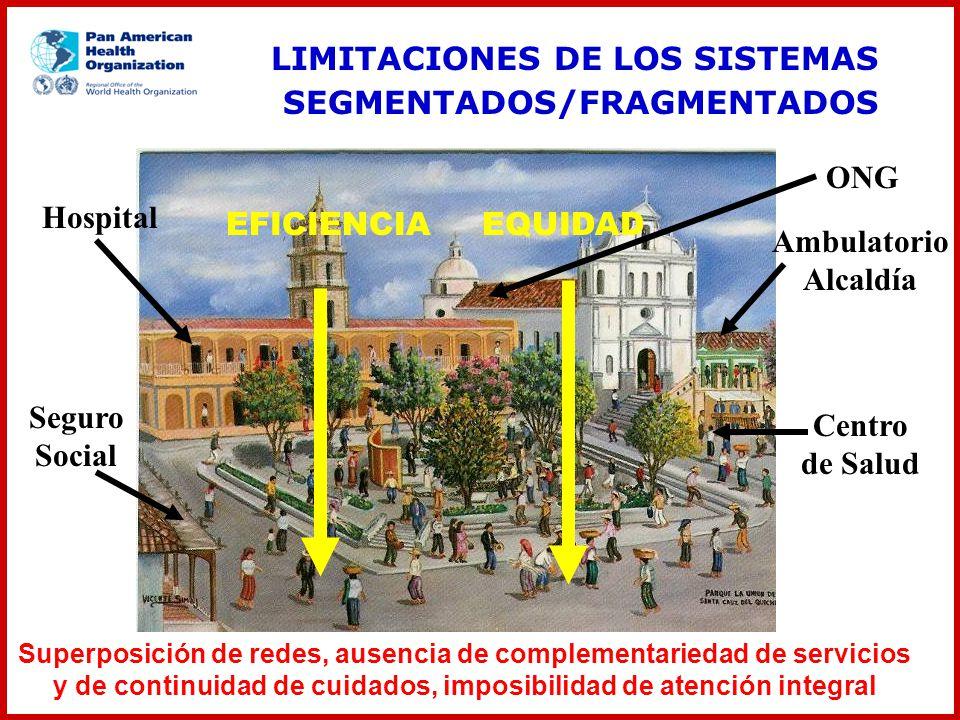 ONG Centro de Salud Seguro Social Hospital Ambulatorio Alcaldía EFICIENCIAEQUIDAD Superposición de redes, ausencia de complementariedad de servicios y