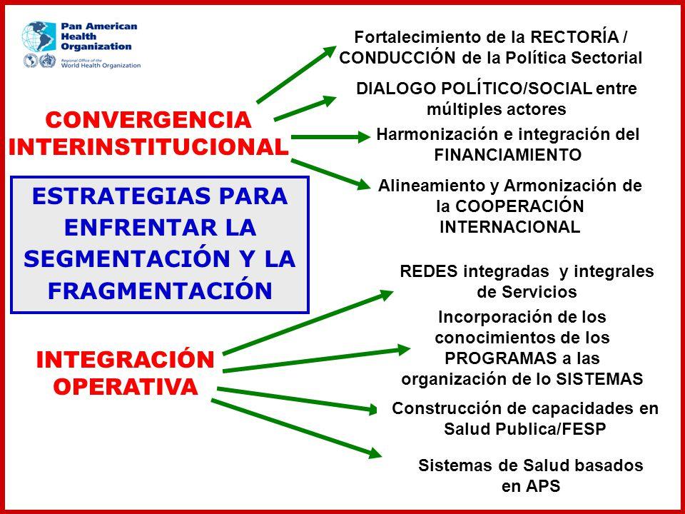 CONVERGENCIA INTERINSTITUCIONAL INTEGRACIÓN OPERATIVA Fortalecimiento de la RECTORÍA / CONDUCCIÓN de la Política Sectorial Alineamiento y Armonización