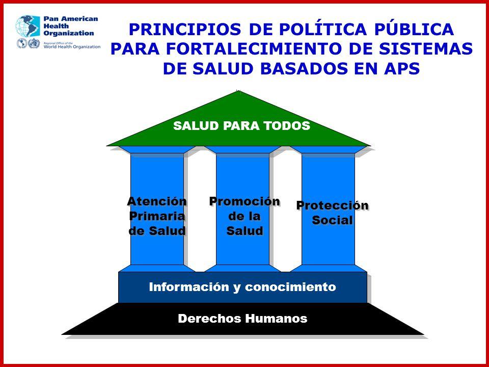 SALUD PARA TODOS Información y conocimiento Derechos Humanos Atención Primaria de Salud Protección Social Promoción de la Salud PRINCIPIOS DE POLÍTICA